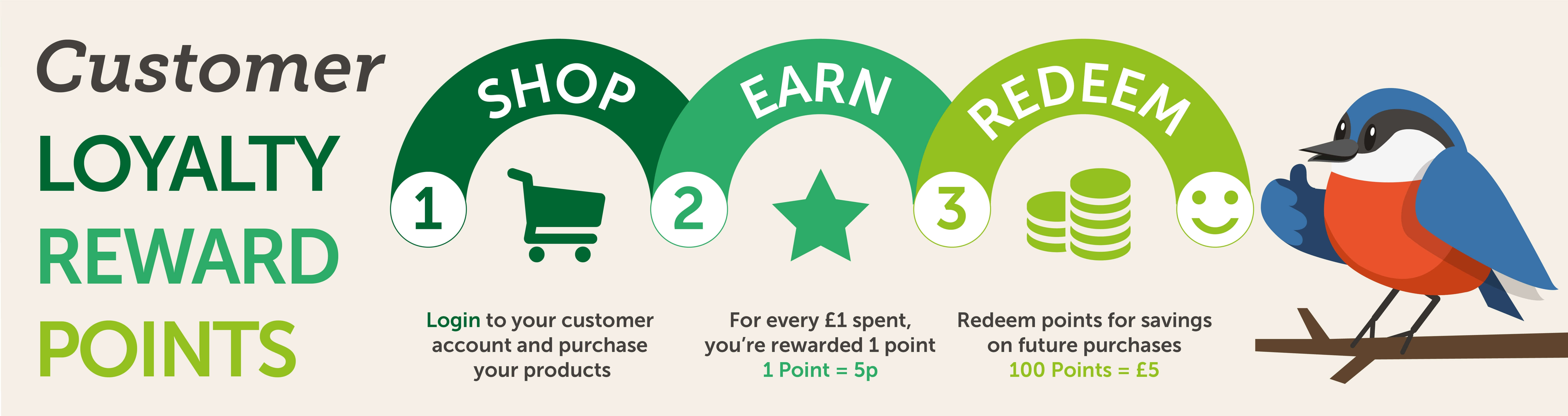 Garden Wildlife Direct Reward Points Scheme